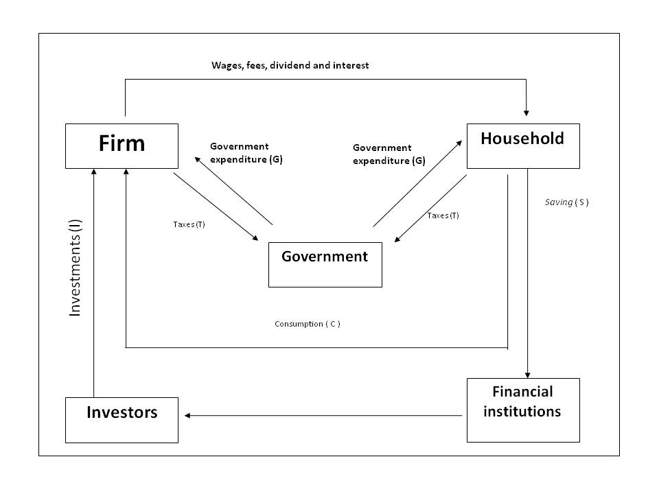 The circular flow of income and expenditure economics circular flow in 3 sectors economy refers to income flow and expenditure which occurred between economic sectors like household c firm i and government ccuart Images