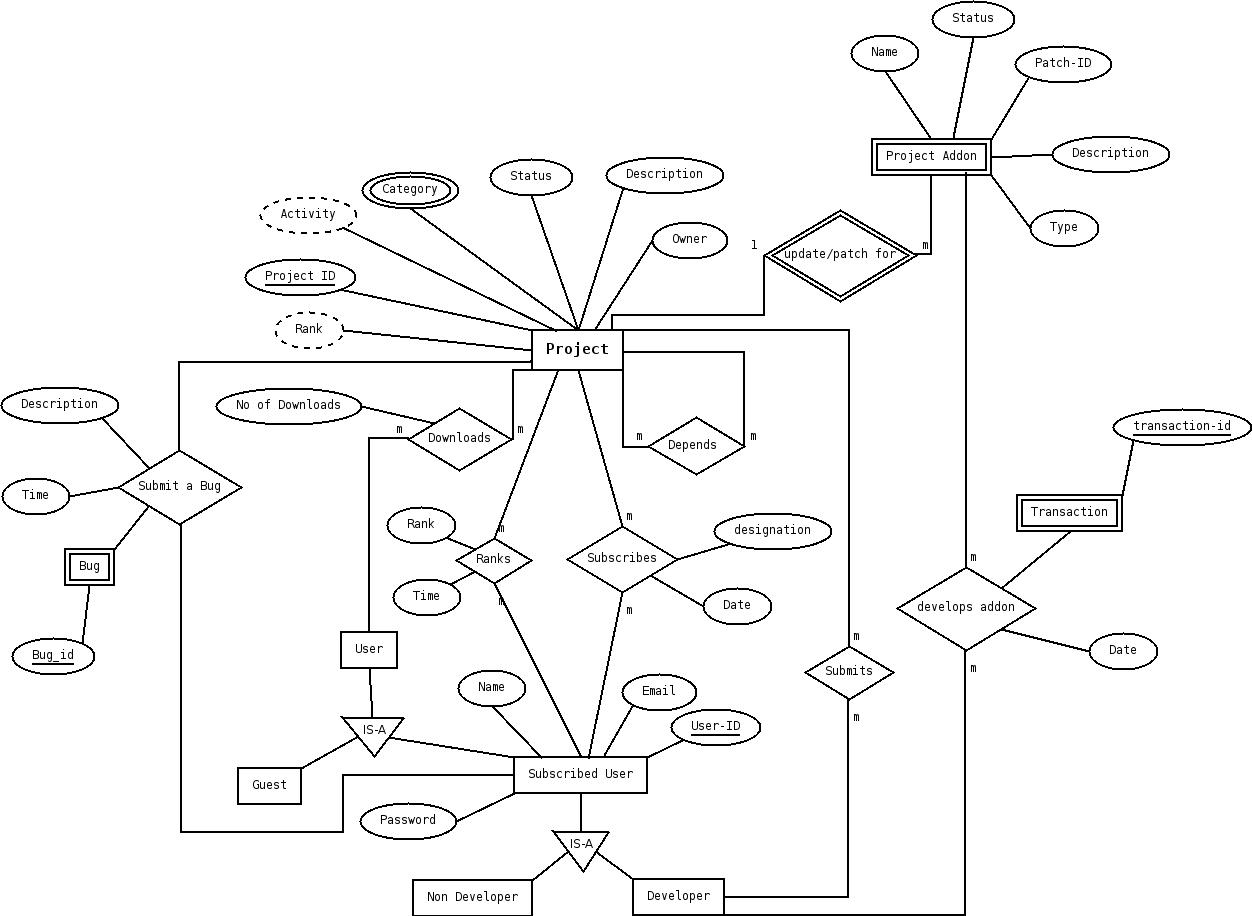 Tugas masa kuliah november 2011 agar mengerti pembahasan berikut tolong terlebih dahulu lihat postingan tersebut ya diagram entity relationship e r ini merupakan ccuart Gallery