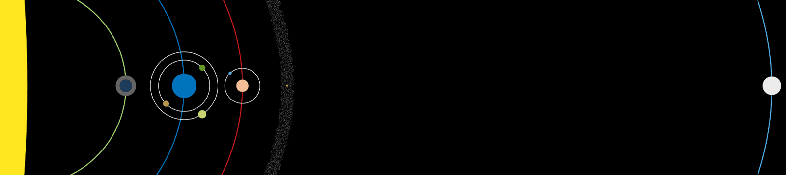 Soltan Ephemeris triple-scaled diagram, showing orbital distances, relative planet sizes, and moon orbits of Calidar and its neighbours.  Ghüle is in its proper position.