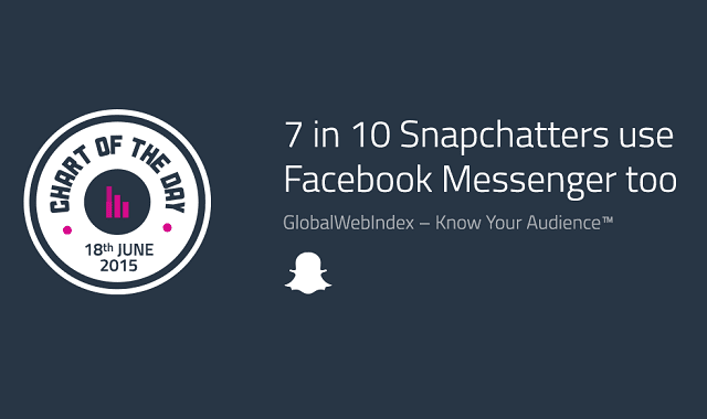 7 in 10 Snapchatters use Facebook Messenger too