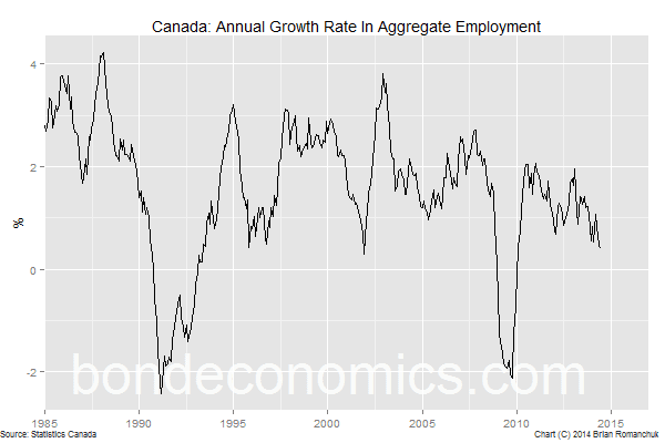 Chart: Canadian Job Growth