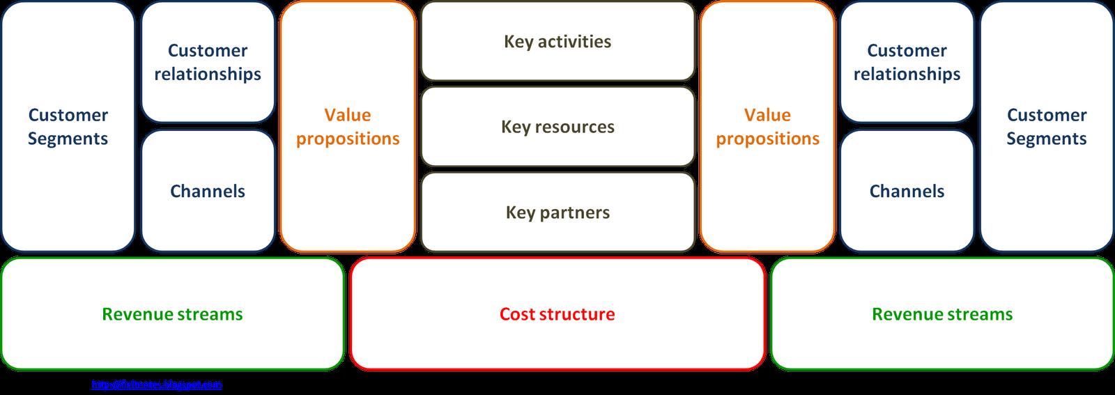 fieltnotes: Business Models & Business-IT research: Alternative ...