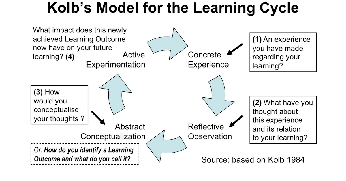 model kolb David kolb's learning styles model and experiential learning theory (elt) having developed the model over many years prior, david kolb published his learning styles model in 1984 the model gave rise to related terms such as kolb's experiential learning theory.