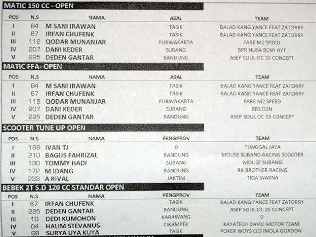 Info Balap Liar Cilacap - Hasil Road Race Purwakarta , 30 Desember