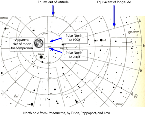 Precession visible over 50 years on a star map