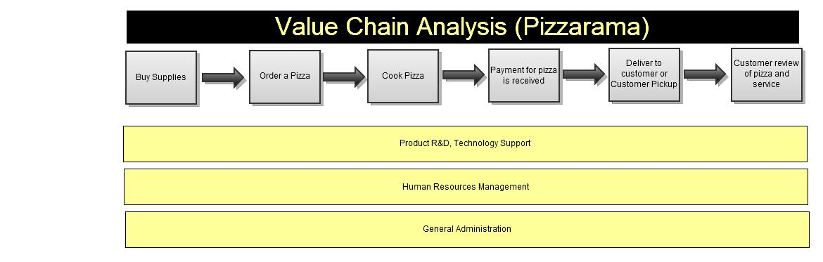 value chain analysis of kfc Published: mon, 5 dec 2016 the business began in 1940, with a restaurant opened by brothers dick and mac mcdonald in san bernardino, california after that in year 1955 mcdonald's corporation was founded by raymond kroc when he became national franchise agent and eventually bought out the mcdonalds and became the ceo and the president.