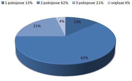 ceny wynajmu mieszkań Nowe Miasto Poznań, dostępne mieszkania do wynajmu