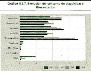 Evolución del consumo de plaguicidas y fitosanitarios