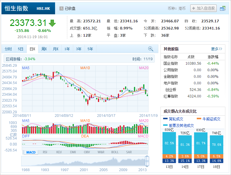 中国株コバンザメ投資 香港ハンセン指数20141119