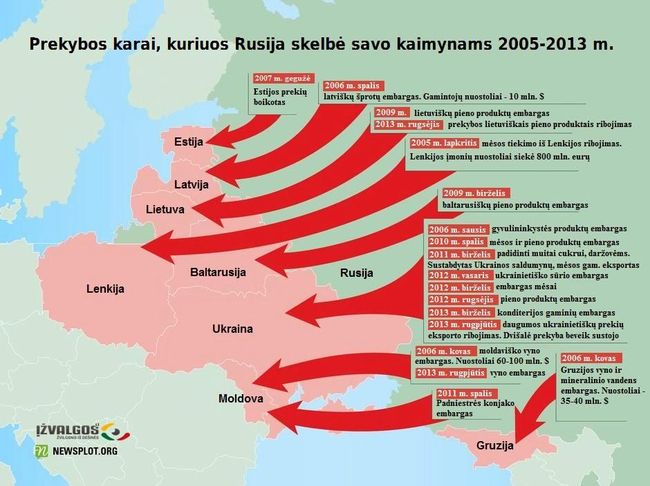 Rusijos prekybos karai