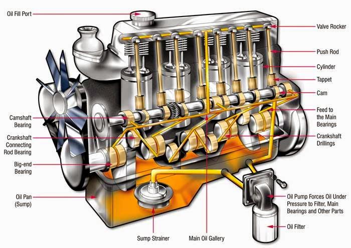 هندسة السيارات ميكانيكا لايف 2014