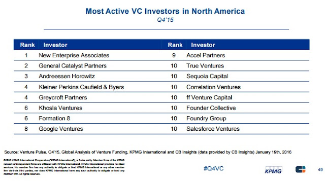 5 biggest VC investment in north america