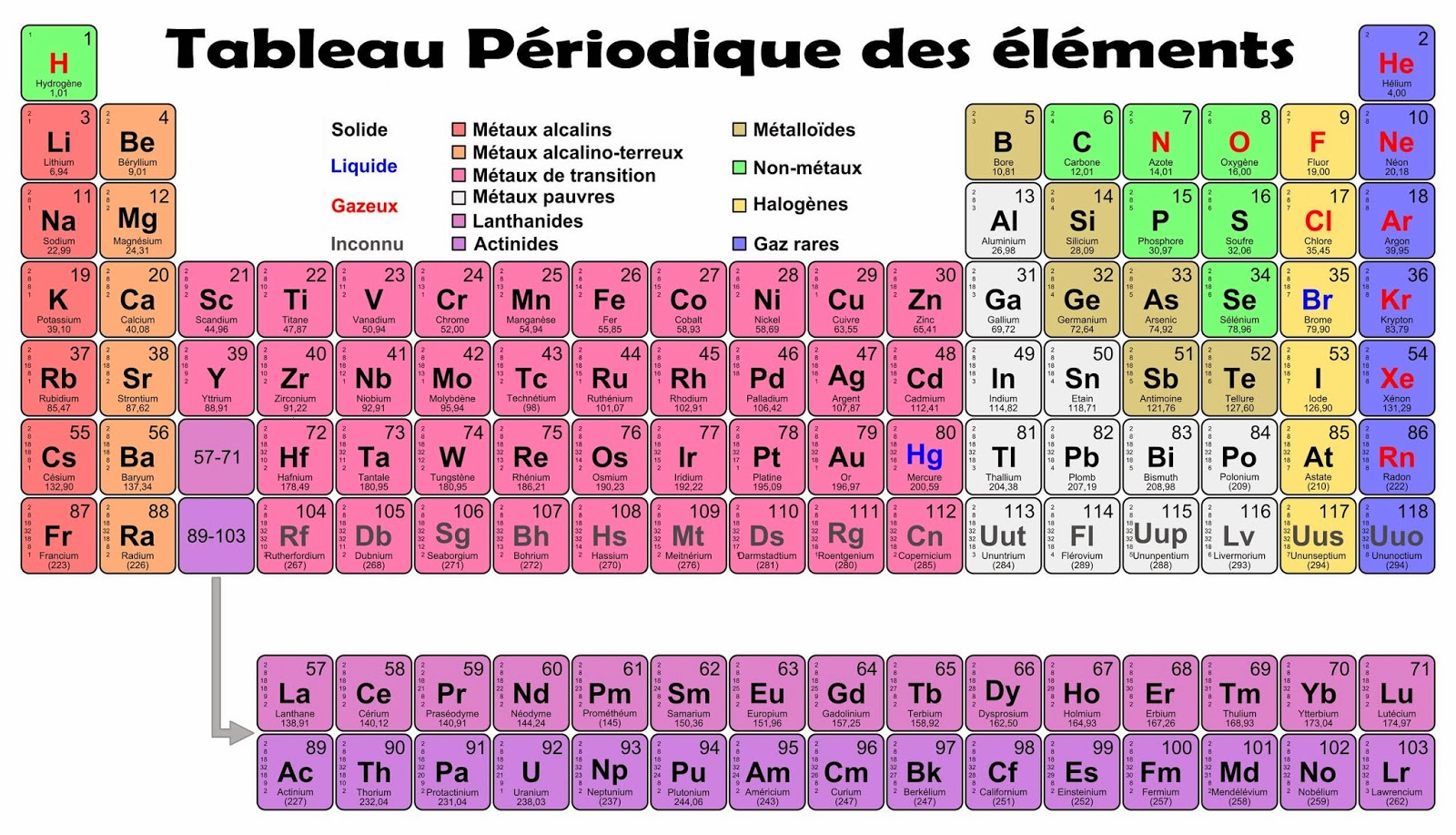 Photo collection tableau periodique des elements for I tableau periodique