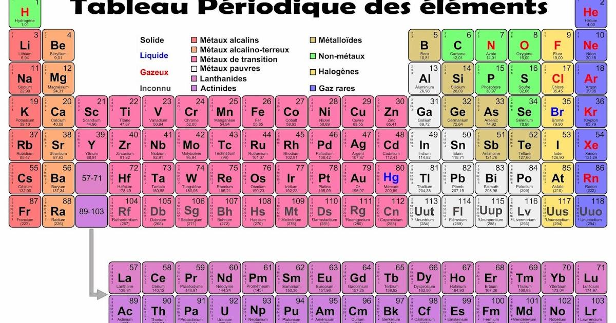 Poster fmr tableau periodique des elements poster affiche for P tableau periodique