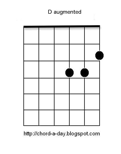 A New Guitar Chord Every Day: D Augmented | Ting Tings Great DJ ...
