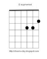 D augmented guitar chord | D+ guitar chord