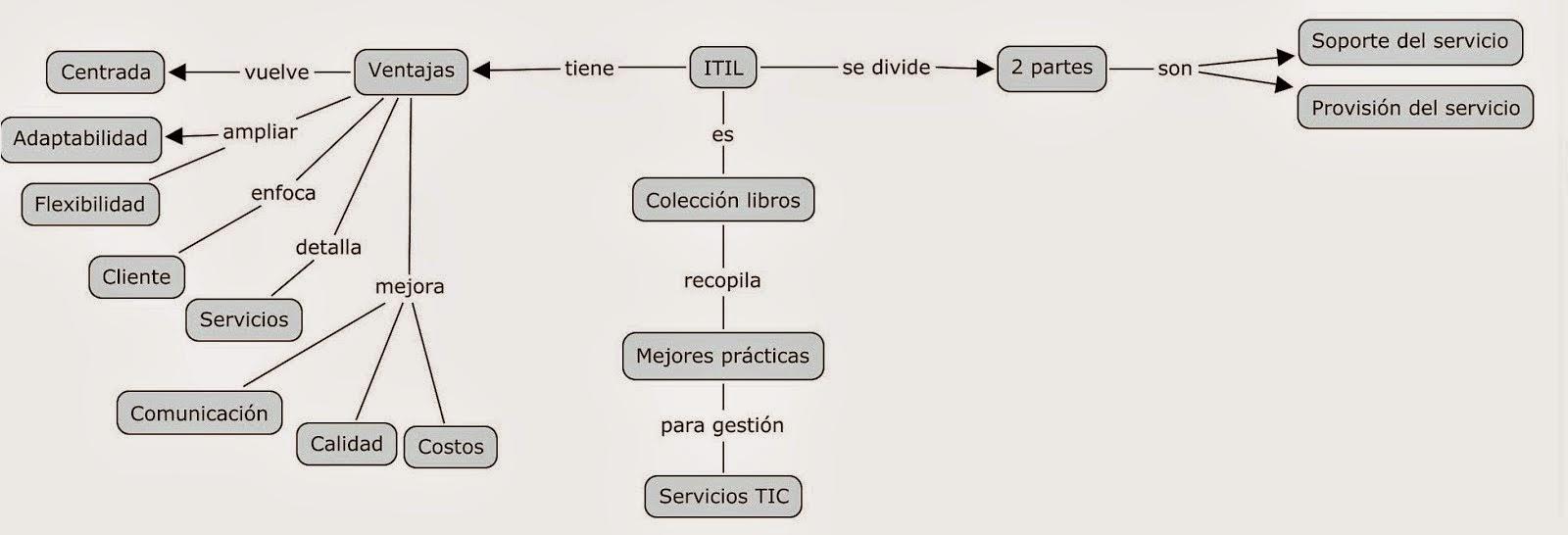 Estrategias de Gestion de TI: Marcos de referencia de la gestion de ...