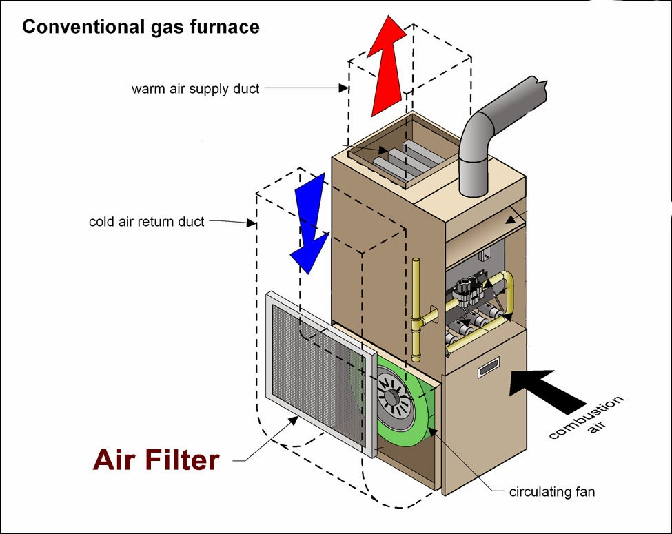 Furnace filter location