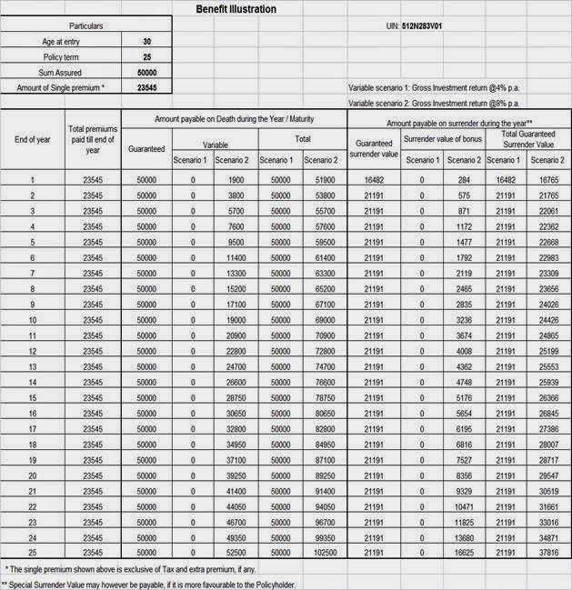 Lic Single Premium Endowment Plan 817