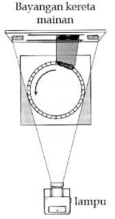 Rangkaian alat sederhana yang memperlihatkan hubungan antara GMB dan gerak harmonik sederhana. Saat kereta mainan bergerak di jalur melingkar dengan kecepatan tetap, bayangannya akan bergerak harmonik sederhana.