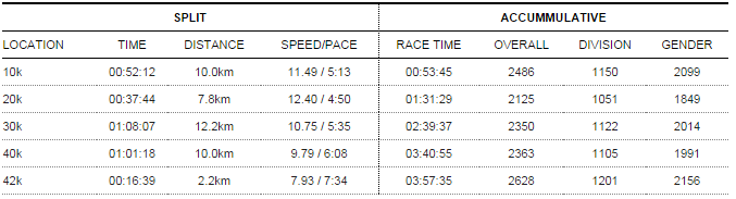 My race result and split times