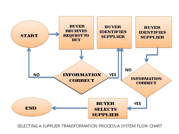Kayz37  Selecting A Supplier Transformation Process   A