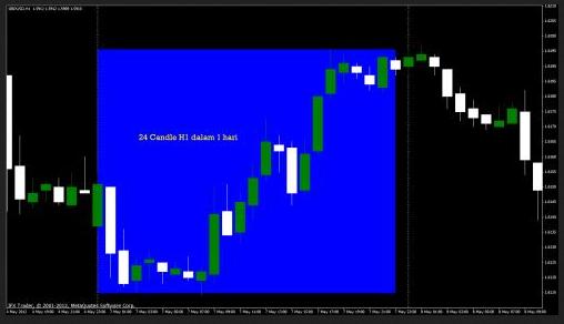 10 pips sistem forex trading candle ke-3