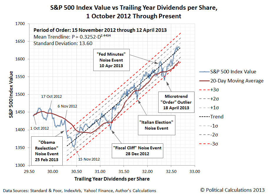 S&P 500 Index Value vs Trailing Year Dividends per Share, 1 October 2012 through 13 May 2013