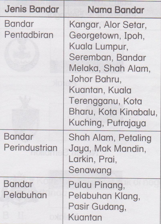 Kajian Tempatan Tahun 5 Negeri Negeri Di Malaysia