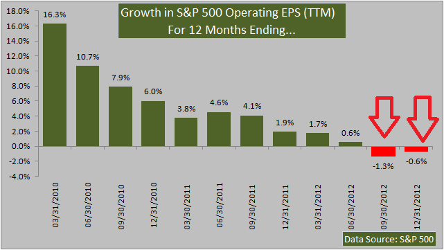 Growth in Standard and Poor's 500 Operating EPS