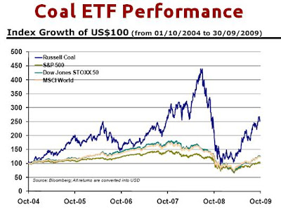 Coal ETF Performance