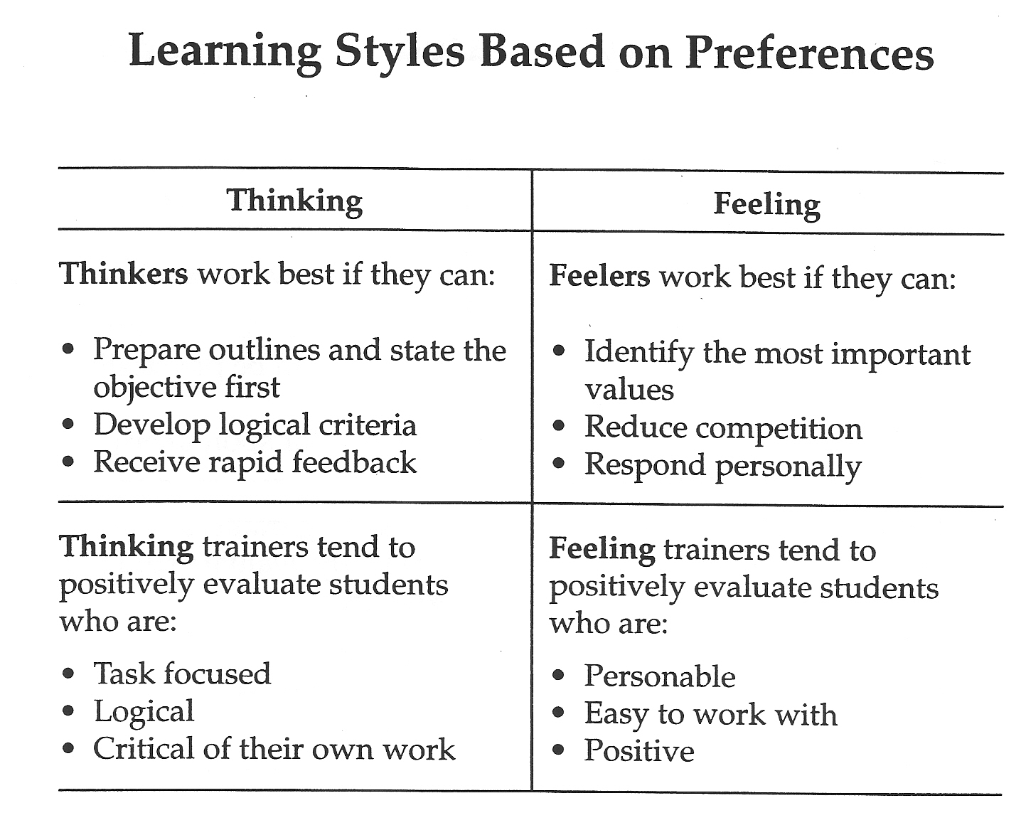 styles Jung adult learning