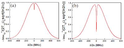 Gráfico de absorção saturada