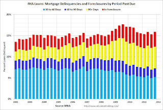 FHA Mortgage Loans Delinquent