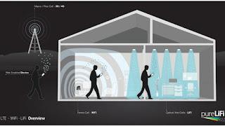 En condiciones óptimas, una red Wi-Fi puede ofrecer acceso de hasta 150 Mb/s, mientras que las pruebas de laboratorio mostraron que el Li-Fi es capaz de llegar hasta 224 Gbps. La solución de Sisoft prometió una velocidad de 10 Gbps, suficientes para descargar una película en 30 segundos.