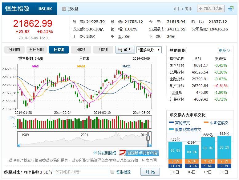 中国株コバンザメ投資 香港ハンセン指数20140509