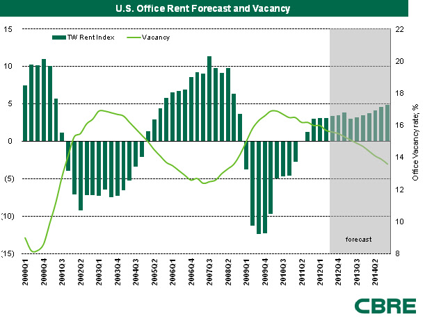 CBRE Commercial Real Estate Vacancy