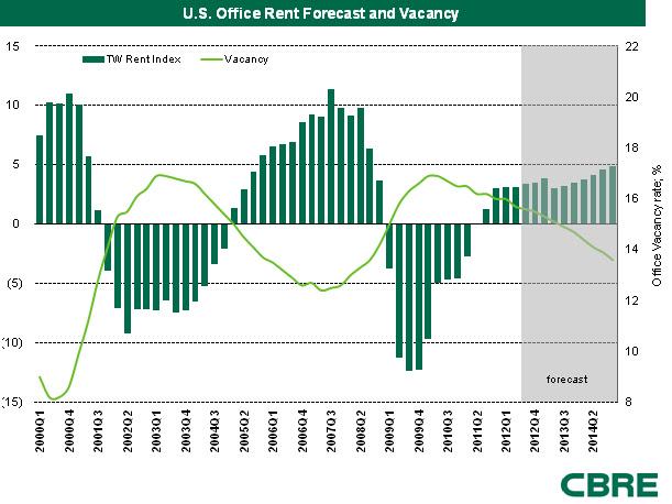 CBRE Commercial Real Estate Vacancy