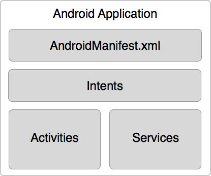Anatomía de una Aplicación Android | Desarrollo Móvil con C#