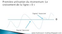analyse technique utilisation du momentum
