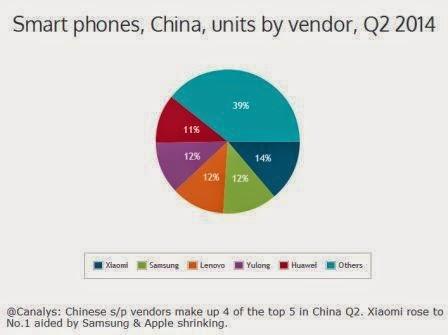 Xiaomi menjadi perusahaan ponsel nomer satu di Cina, mengeser Samsung