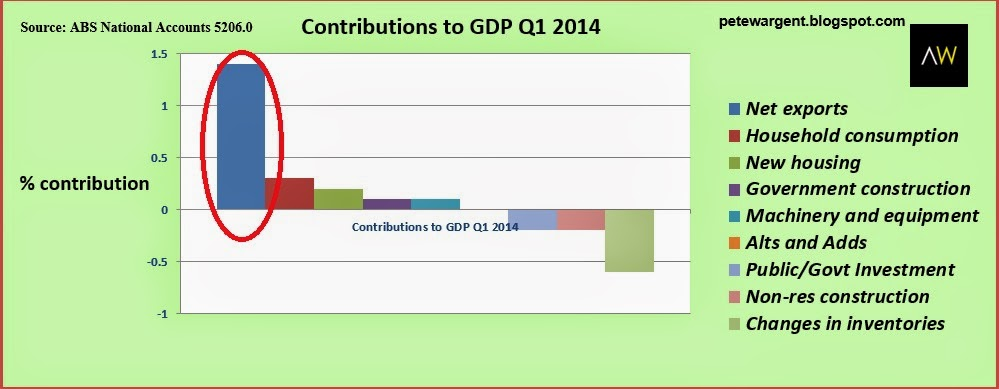 Contributions to GDP