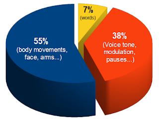 Tips Body Language untuk wawancara kerja