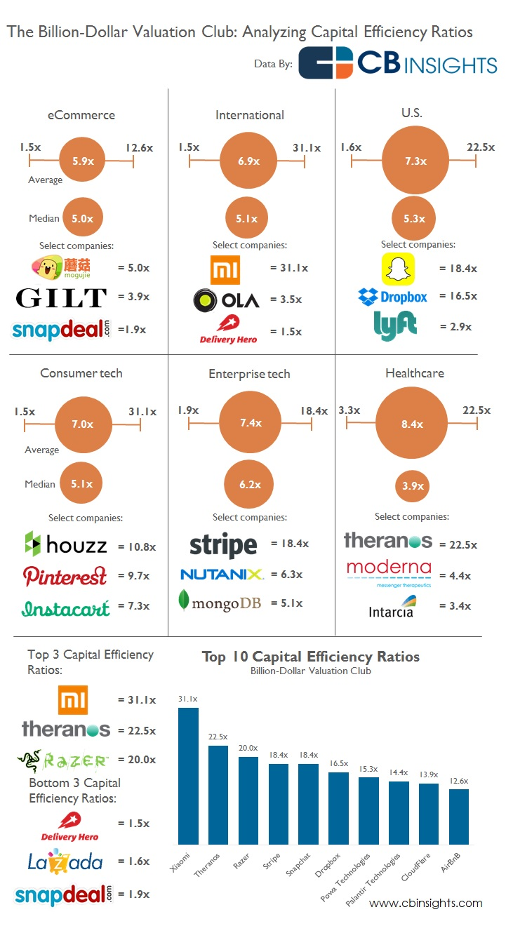 """ the capital efficiency ratios of billion dollar start ups"""