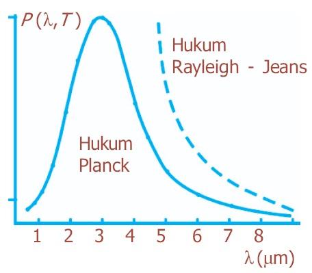 Hukum Pergeseran Wien, Hukum Radiasi Planck, Bunyi, Rumus, Contoh Soal