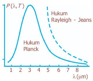 Distribusi spektrum radiasi benda hitam terhadap panjang gelombang pada T = 1.600 K.