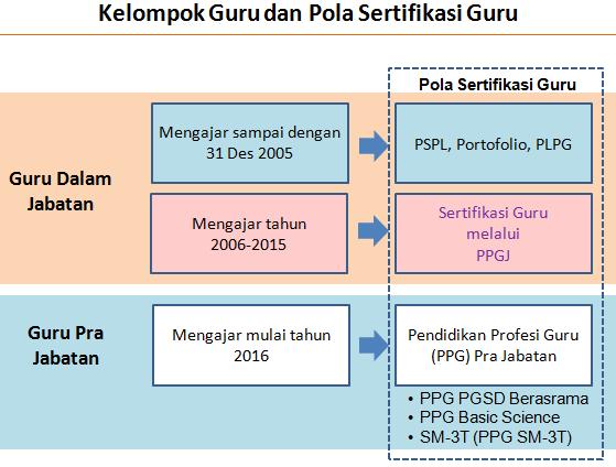 Download Petunjuk Tekhnis PPGJ Sertifikasi Tahun 2015