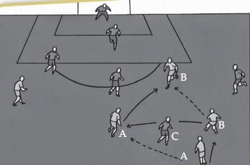 Taktik Pola Penyerangan Sederhana dalam Sepak Bola