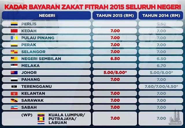 Kadar Bayaran Zakat Fitrah Ramadhan 2015 Setiap Negeri