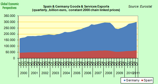 economies of spain and germany essay